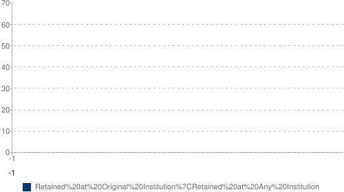 Fall-to-Fall First-Year Persistence Rate from 2004 to 2006